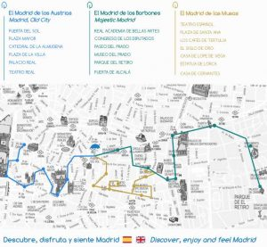 Free Tour Madrid Mapa